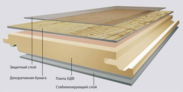 состав ламината