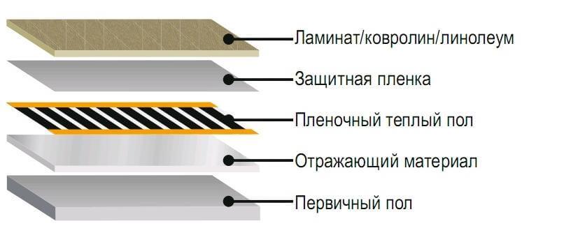 особенности укладки ламината под теплый пол